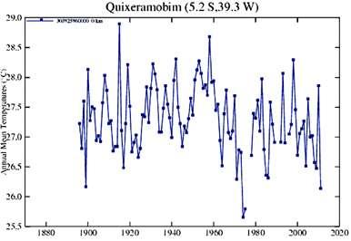 Temperaturas de Quixeramobim (CE) constantes do site da Nasa em 2011