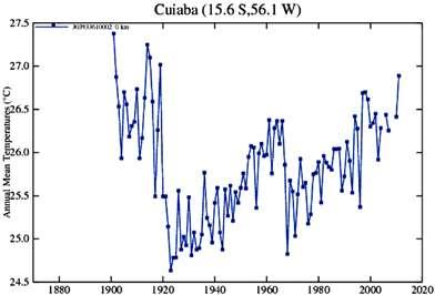 Temperaturas de Cuiabá (MT) constantes do site da NASA em 2011