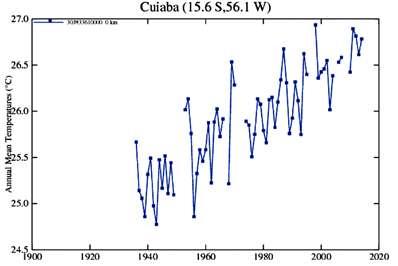 Temperaturas de Cuiabá (MT) constantes do site da NASA em 2015