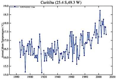 Temperaturas de Curitiba (PR) constantes do site da NASA em 2011