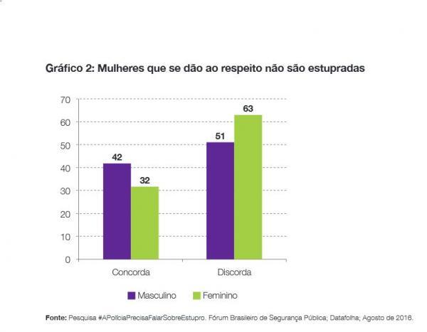 grafico_estupro_pesquisa