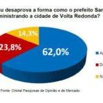 Estilo de governo do prefeito de Volta Redonda tem aprovação de 62%