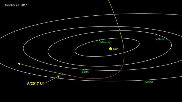 Trajetória: No dia 25 de outubro o A/2017 U1 passou pela Terra