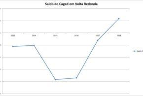 Volta Redonda tem recuperação do mercado de trabalho formal
