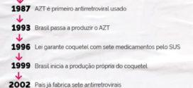 Tratamento brasileiro contra HIV/Aids se consolida como referência mundial