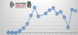 Disque Denúncia registra em apenas um dia 306 ligações sobre coronavírus