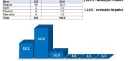 Pesquisa mostra que 84% dos voltarredondenses aprovam atuação de Samuca no combate à Covid-19