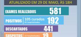 Covid-19: Hospitais públicos de BM está com ocupação de 39%