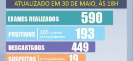 Covid-19: Hospitais públicos de BM estão com ocupação de 39%
