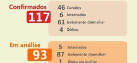 Porto Real confirma mais 11 casos da Covid-19