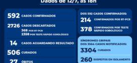 Resende tem um novo caso e mais uma morte por Covid-19